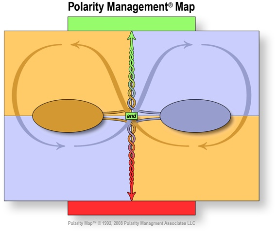 polarity management When coaching leaders, i use a polarity map™, developed by my colleague, dr barry johnson of polarity management associates polarity mapping helps clarify and demonstrate how important it.